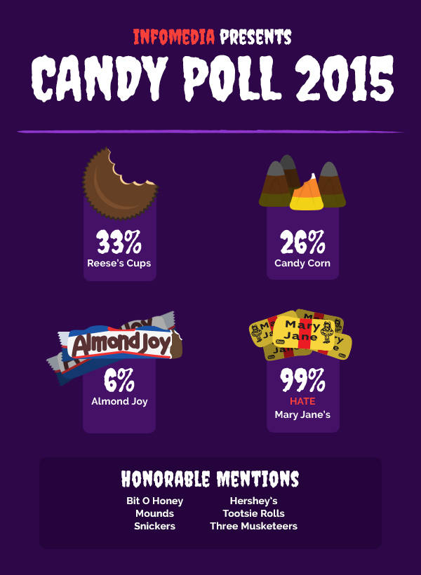 What Does Your Favorite Halloween Candy Say about You? | Infomedia ...